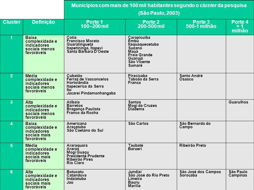 Municípios com mais de 100 mil habitantes segundo o cluster da pesquisa (São Paulo, 2003) ClusterDefinição Porte 1 100–200 mil Porte 2 200-500 mil Por