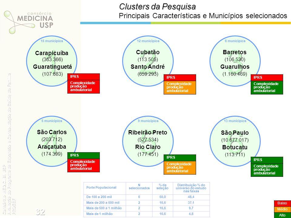 Clusters da Pesquisa Principais Características e Municípios selecionados Carapicuíba (363.366) Guaratinguetá (107.883) IPRS Complexidade produção amb