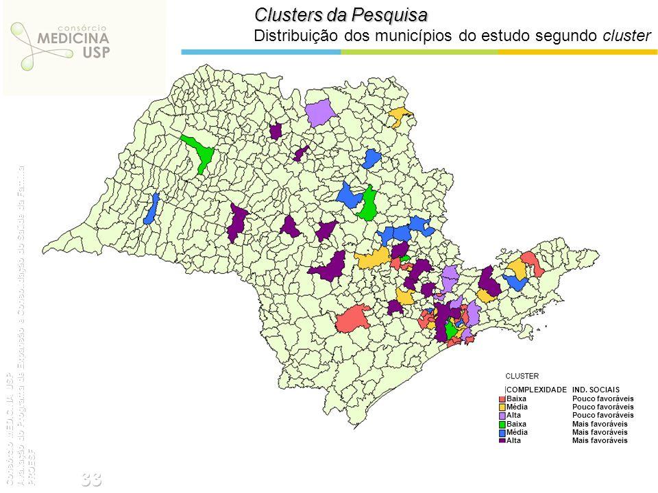 Clusters da Pesquisa Distribuição dos municípios do estudo segundo cluster COMPLEXIDADEIND. SOCIAIS BaixaPouco favoráveis MédiaPouco favoráveis AltaPo