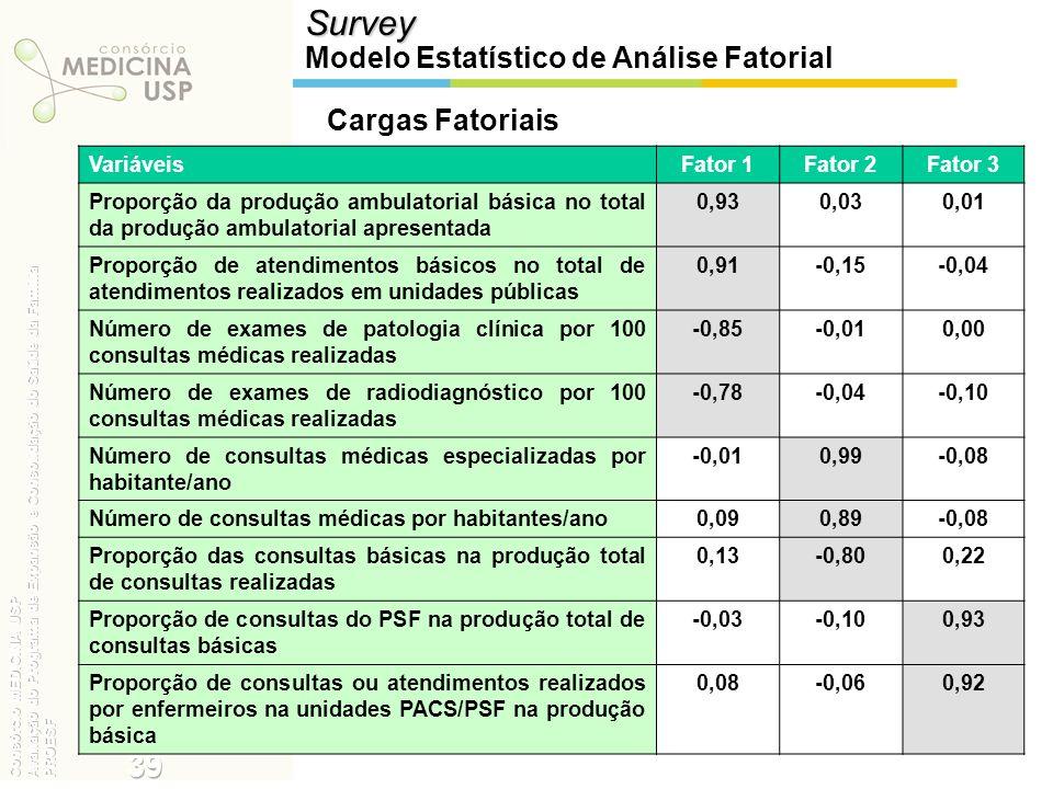 Survey Modelo Estatístico de Análise Fatorial VariáveisFator 1Fator 2Fator 3 Proporção da produção ambulatorial básica no total da produção ambulatori
