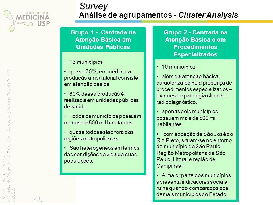 Survey Análise de agrupamentos - Cluster Analysis 13 municípios quase 70%, em média, da produção ambulatorial consiste em atenção básica 80% dessa pro
