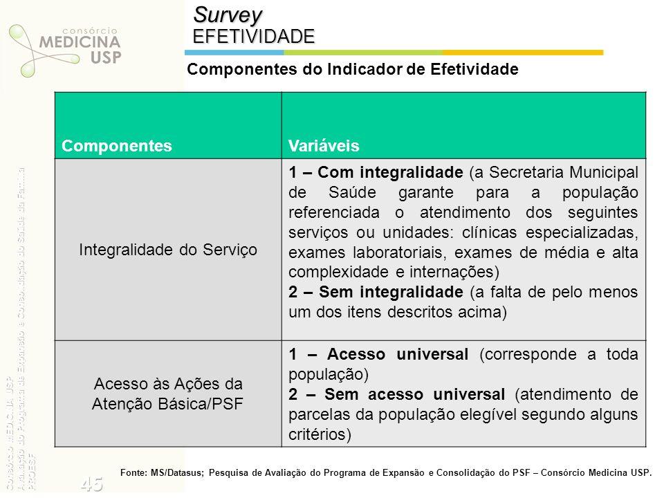 SurveyEFETIVIDADE Componentes do Indicador de Efetividade ComponentesVariáveis Integralidade do Serviço 1 – Com integralidade (a Secretaria Municipal