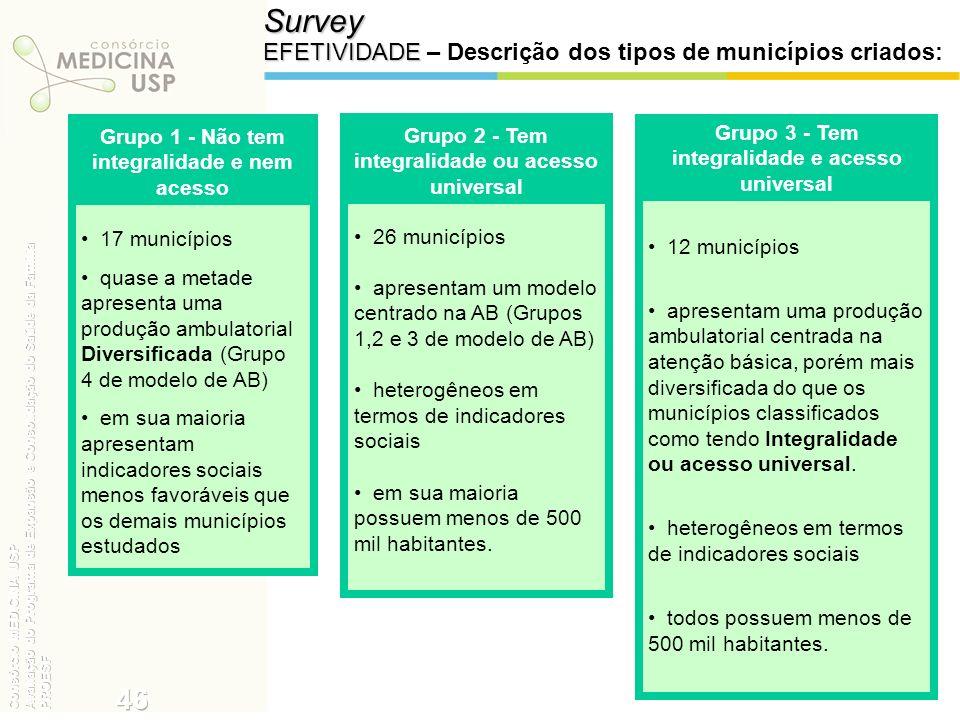 Survey EFETIVIDADE EFETIVIDADE – Descrição dos tipos de municípios criados: 17 municípios quase a metade apresenta uma produção ambulatorial Diversifi