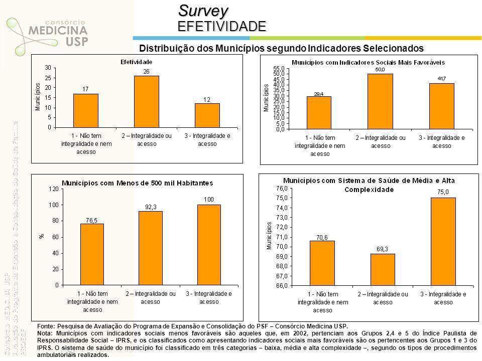 SurveyEFETIVIDADE Distribuição dos Municípios segundo Indicadores Selecionados Fonte: Pesquisa de Avaliação do Programa de Expansão e Consolidação do