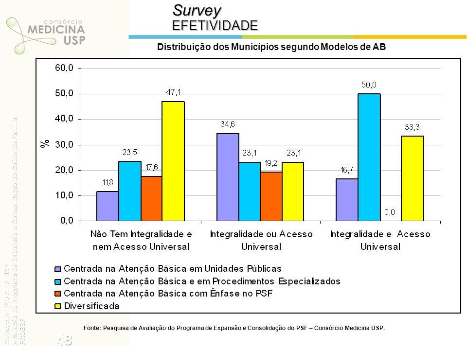 SurveyEFETIVIDADE Distribuição dos Municípios segundo Modelos de AB Fonte: Pesquisa de Avaliação do Programa de Expansão e Consolidação do PSF – Consó