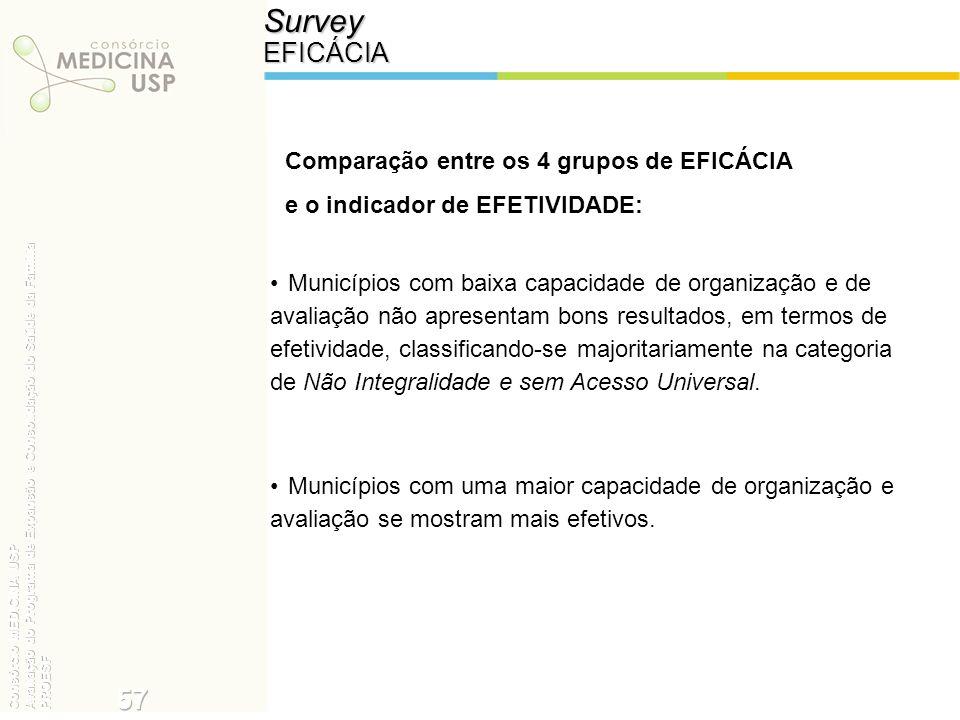 SurveyEFICÁCIA Comparação entre os 4 grupos de EFICÁCIA e o indicador de EFETIVIDADE: Municípios com baixa capacidade de organização e de avaliação nã