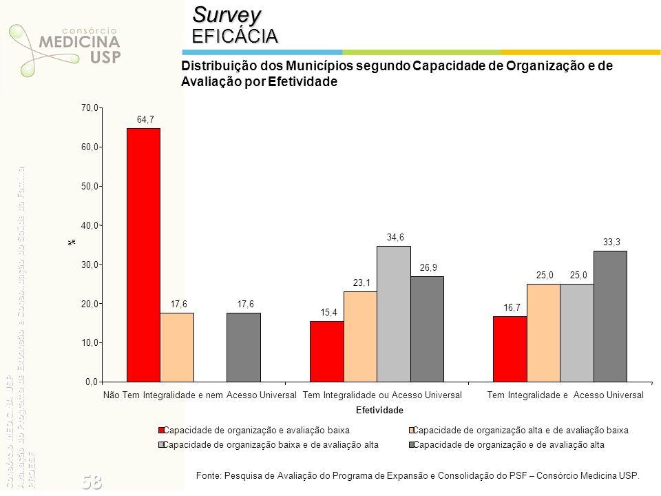 SurveyEFICÁCIA Distribuição dos Municípios segundo Capacidade de Organização e de Avaliação por Efetividade Fonte: Pesquisa de Avaliação do Programa d