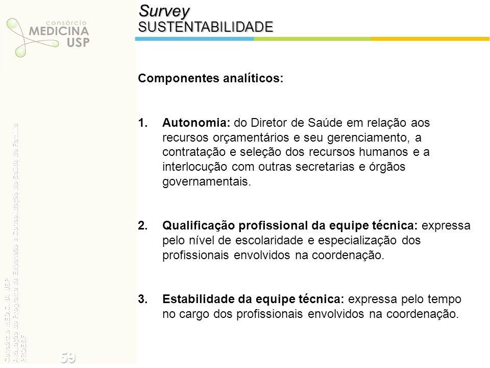 SurveySUSTENTABILIDADE Componentes analíticos: 1.Autonomia: do Diretor de Saúde em relação aos recursos orçamentários e seu gerenciamento, a contrataç