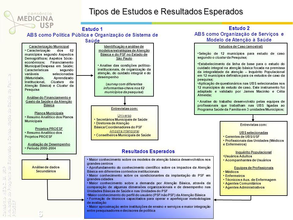 Tipos de Estudos e Resultados Esperados Resultados Esperados Estudo 1 ABS como Política Pública e Organização de Sistema de Saúde Entrevistas com: Uni