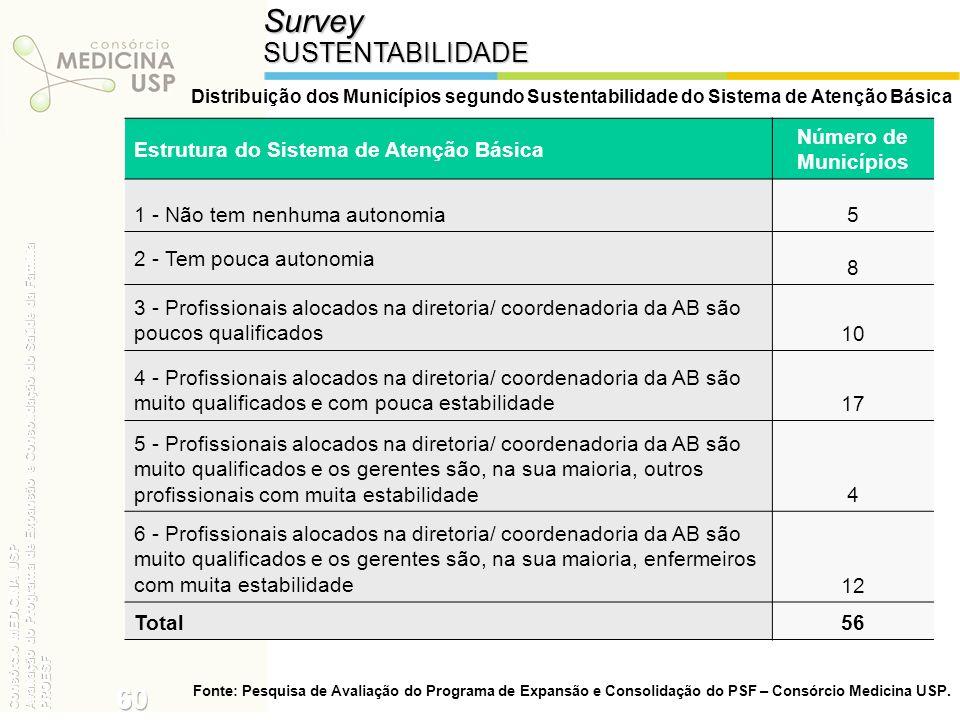 SurveySUSTENTABILIDADE Distribuição dos Municípios segundo Sustentabilidade do Sistema de Atenção Básica Estrutura do Sistema de Atenção Básica Número