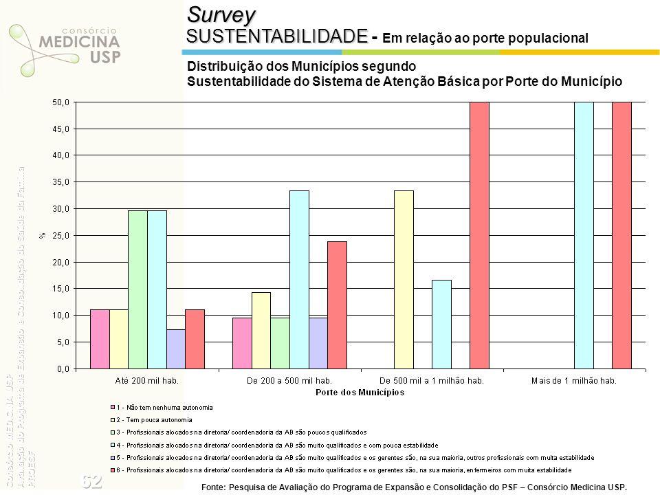 Survey SUSTENTABILIDADE SUSTENTABILIDADE - Em relação ao porte populacional Distribuição dos Municípios segundo Sustentabilidade do Sistema de Atenção