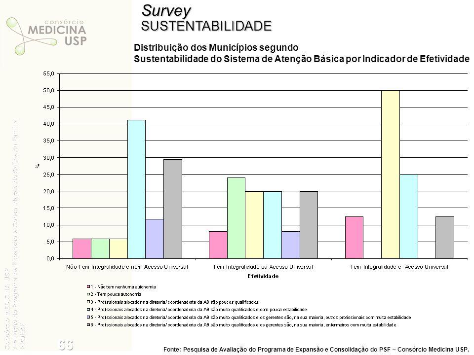 SurveySUSTENTABILIDADE Distribuição dos Municípios segundo Sustentabilidade do Sistema de Atenção Básica por Indicador de Efetividade Fonte: Pesquisa