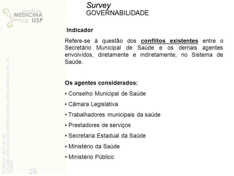 SurveyGOVERNABILIDADE Indicador Refere-se à questão dos conflitos existentes entre o Secretário Municipal de Saúde e os demais agentes envolvidos, dir