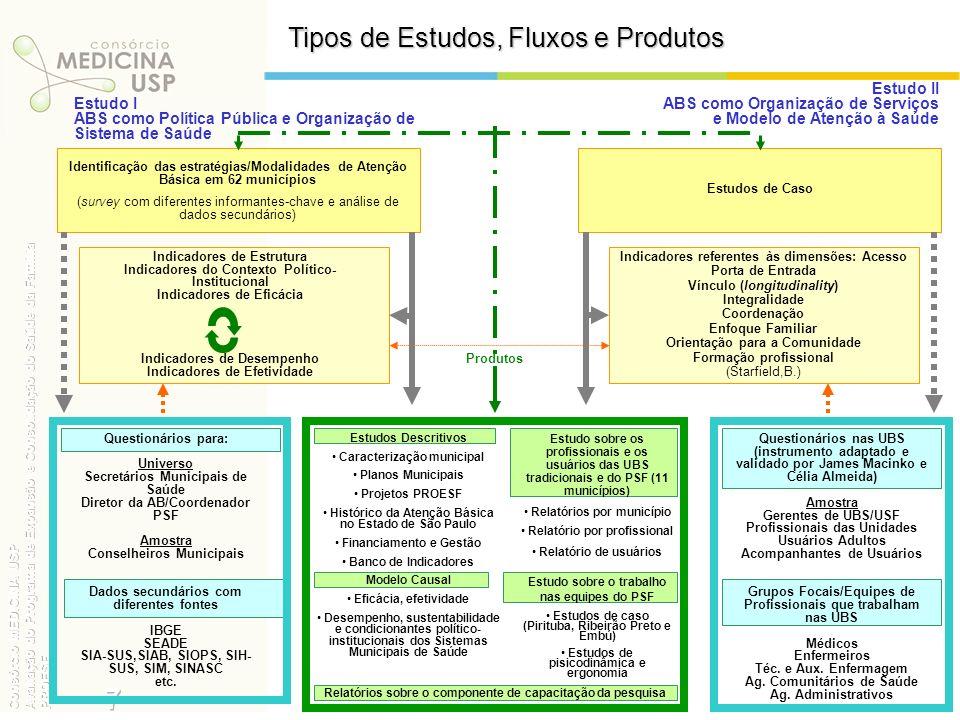 SurveyEFETIVIDADE Distribuição dos Municípios segundo Modelos de AB Fonte: Pesquisa de Avaliação do Programa de Expansão e Consolidação do PSF – Consórcio Medicina USP.