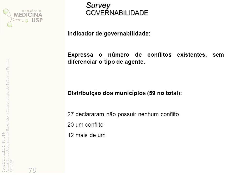SurveyGOVERNABILIDADE Indicador de governabilidade: Expressa o número de conflitos existentes, sem diferenciar o tipo de agente. Distribuição dos muni