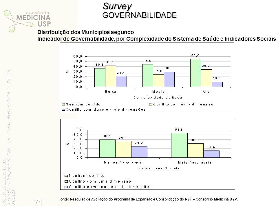 SurveyGOVERNABILIDADE Distribuição dos Municípios segundo Indicador de Governabilidade, por Complexidade do Sistema de Saúde e Indicadores Sociais Fon