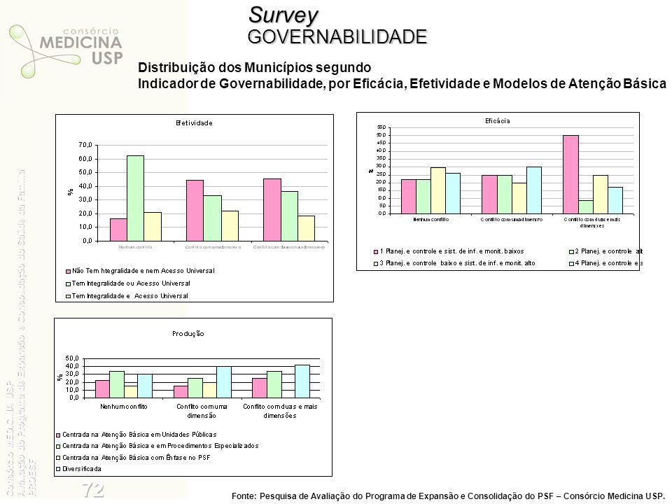 SurveyGOVERNABILIDADE Distribuição dos Municípios segundo Indicador de Governabilidade, por Eficácia, Efetividade e Modelos de Atenção Básica