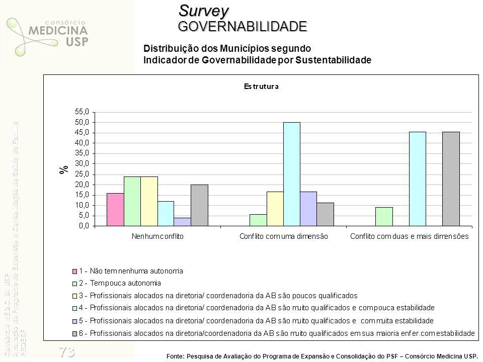 SurveyGOVERNABILIDADE Distribuição dos Municípios segundo Indicador de Governabilidade por Sustentabilidade Fonte: Pesquisa de Avaliação do Programa d