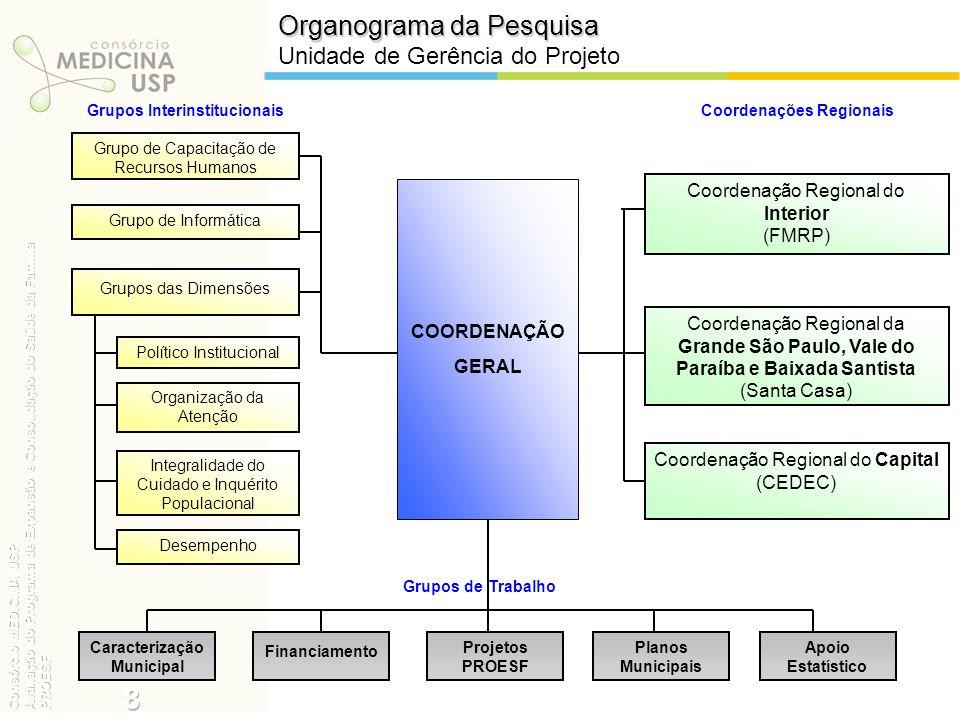 Organograma da Pesquisa Unidade de Gerência do Projeto Grupos Interinstitucionais COORDENAÇÃO GERAL Coordenação Regional do Interior (FMRP) Coordenaçõ