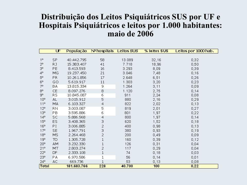 Distribuição dos Leitos Psiquiátricos SUS por UF e Hospitais Psiquiátricos e leitos por 1.000 habitantes: maio de 2006