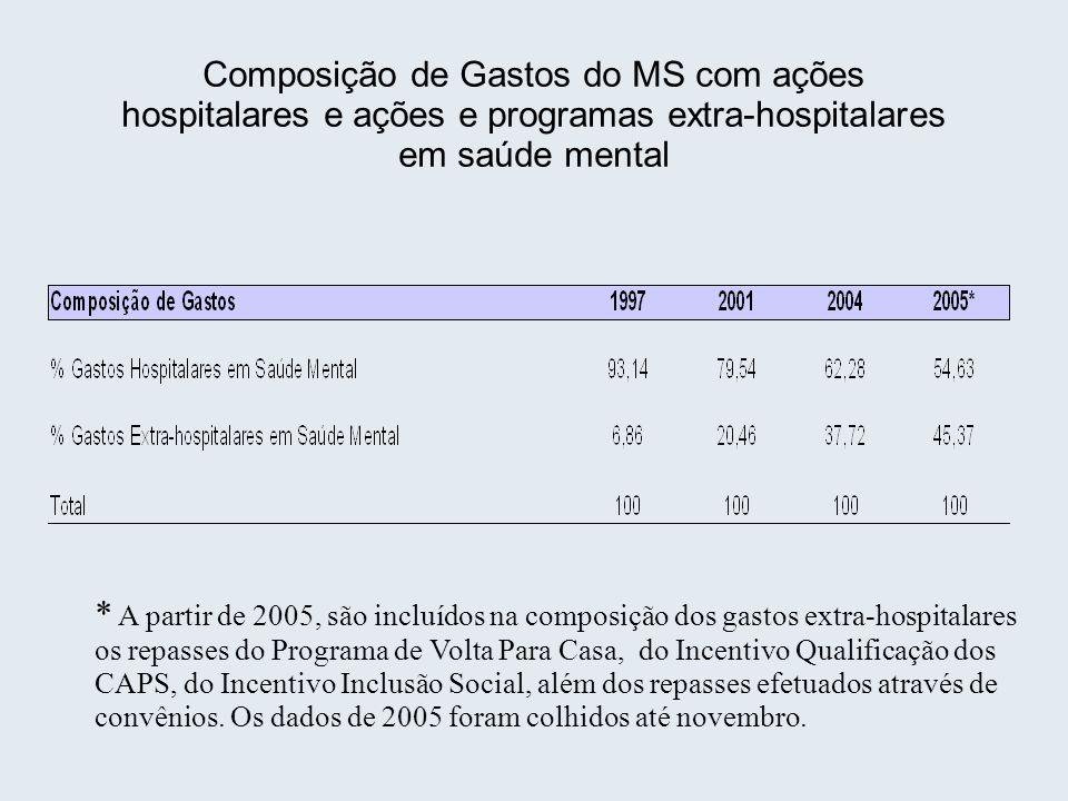 Composição de Gastos do MS com ações hospitalares e ações e programas extra-hospitalares em saúde mental * A partir de 2005, são incluídos na composiç