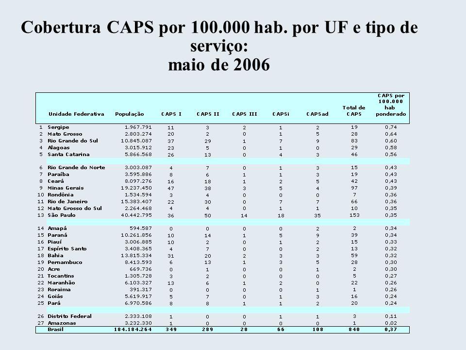 Cobertura CAPS por 100.000 hab. por UF e tipo de serviço: maio de 2006
