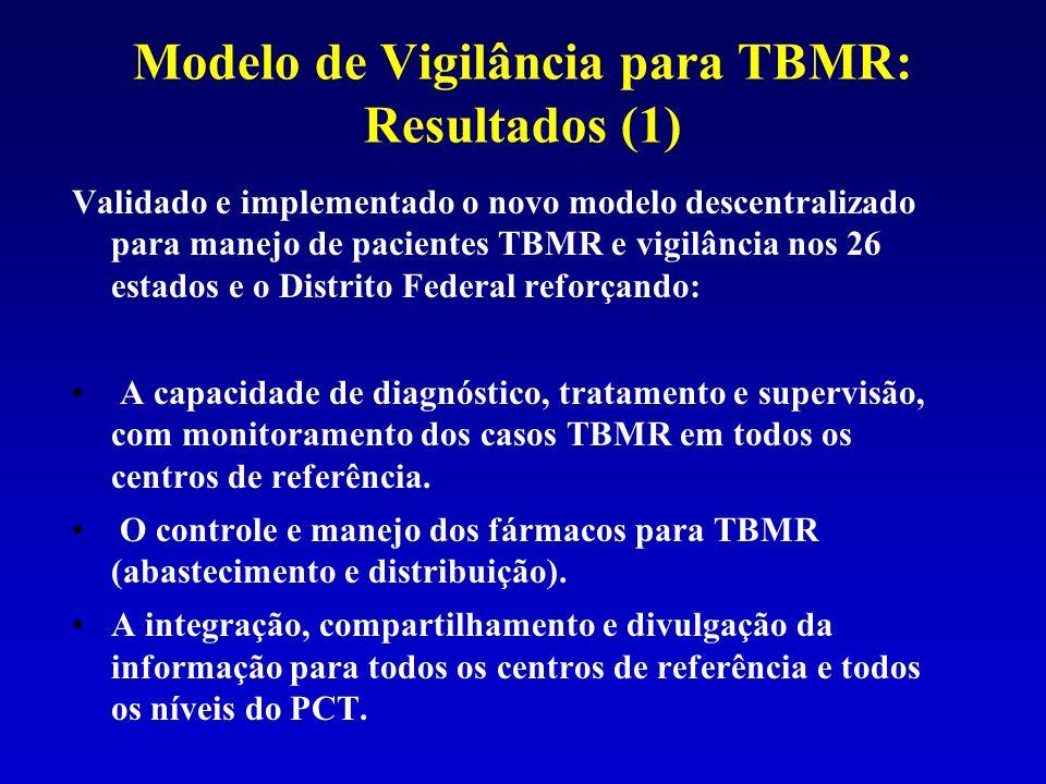 Modelo de Vigilância para TBMR: Resultados (1) Validado e implementado o novo modelo descentralizado para manejo de pacientes TBMR e vigilância nos 26