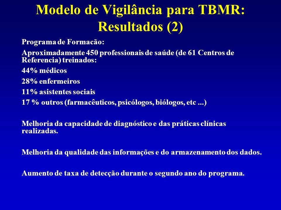 Modelo de Vigilância para TBMR: Resultados (2) Programa de Formacão: Aproximadamente 450 professionais de saúde (de 61 Centros de Referencia) treinado