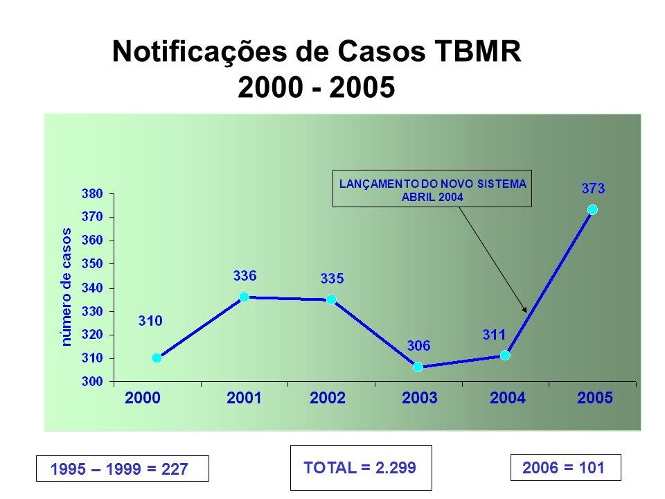 LANÇAMENTO DO NOVO SISTEMA ABRIL 2004 Notificações de Casos TBMR 2000 - 2005 2000 2001 2002 2003 2004 2005 1995 – 1999 = 227 2006 = 101TOTAL = 2.299