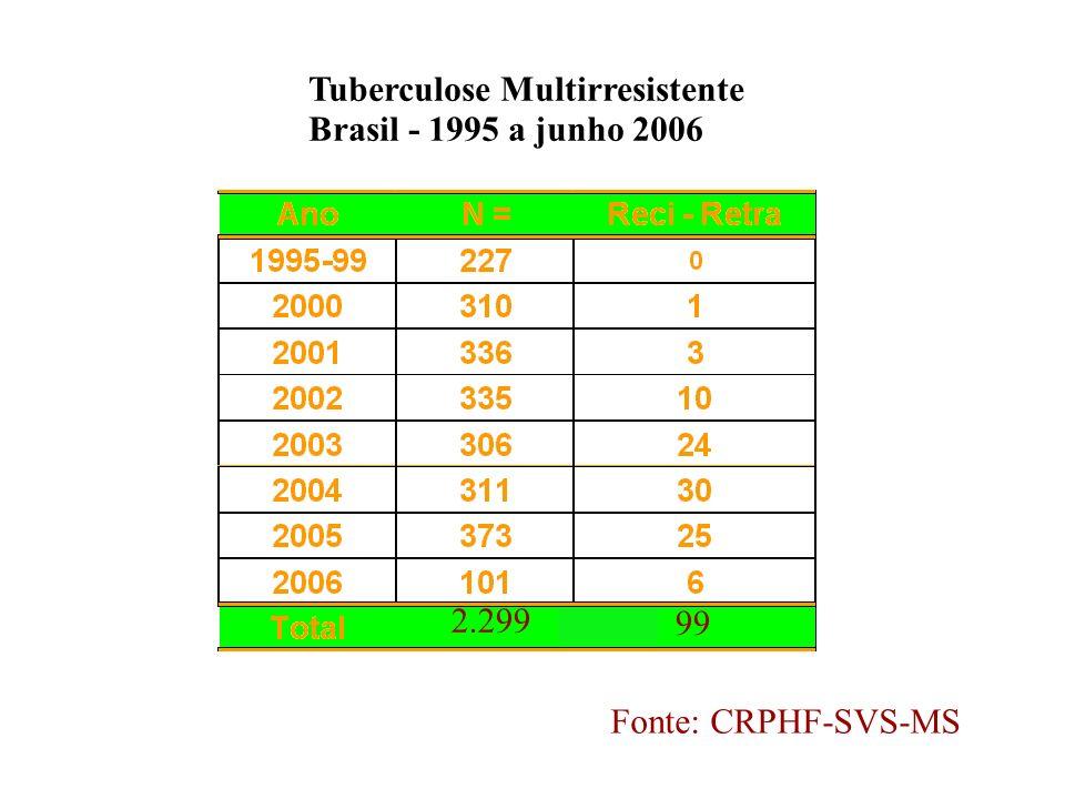 Tuberculose Multirresistente Brasil - 1995 a junho 2006 2.299 99 Fonte: CRPHF-SVS-MS