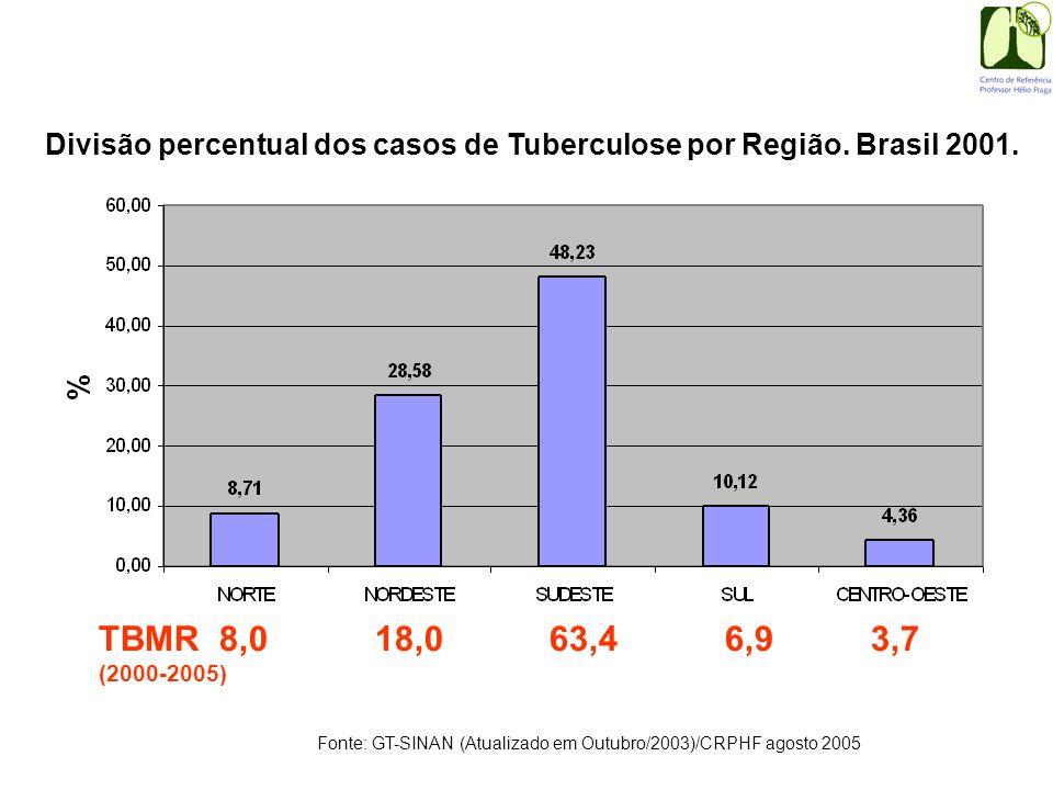 Fonte: GT-SINAN (Atualizado em Outubro/2003)/CRPHF agosto 2005 Divisão percentual dos casos de Tuberculose por Região. Brasil 2001. TBMR 8,0 18,0 63,4