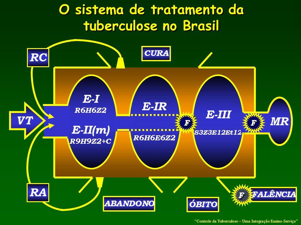 O sistema de tratamento da tuberculose no Brasil O sistema de tratamento da tuberculose no Brasil E-I R6H6Z2 E-II(m) R9H9Z2+C VT ABANDONO ÓBITO CURA R