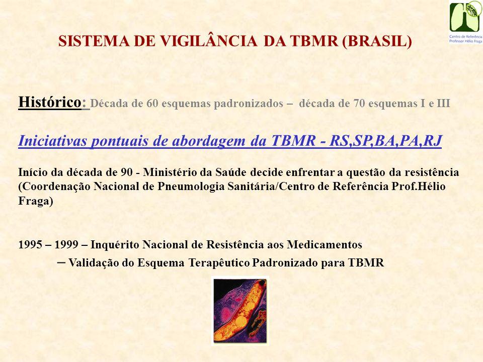 SISTEMA DE VIGILÂNCIA DA TBMR (BRASIL) 2000 – Notificação Sistemática dos casos de TBMR - Definição dos Centros de Referência - Armazenamento dos dados - Fornecimento da Medicação 2000 – 2005 – Principais Resultados 2004 -Parceria Projeto MSH 2006 – Sistema de informação on line