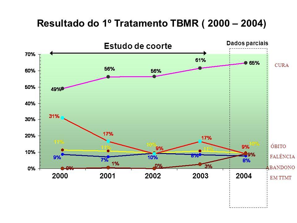 Resultado do 1º Tratamento TBMR ( 2000 – 2004) 2000 2001 2002 2003 2004 Estudo de coorte Dados parciais CURA ABANDONO ÓBITO FALÊNCIA EM TTMT