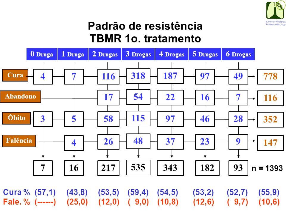 Padrão de resistência TBMR 1o. tratamento Cura 0 Droga 1 Droga 2 Drogas 47116 318187 9749 17 54 22167 Abandono 3 Drogas 4 Drogas 5 Drogas 6 Drogas 58