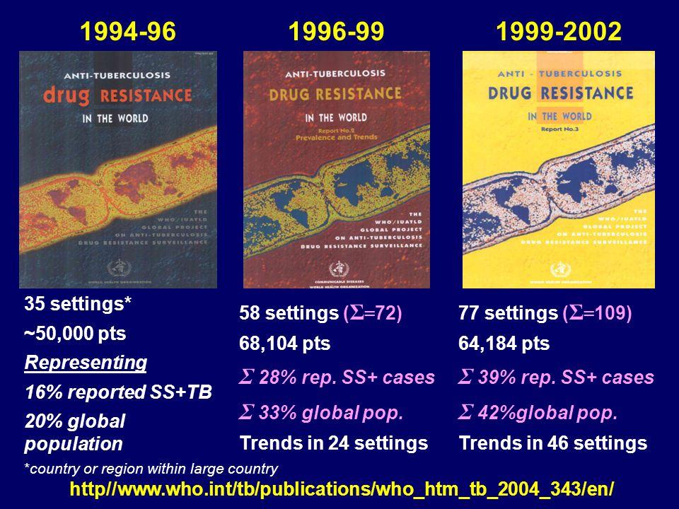 157 305 312 1503 1% 22 13% 14% 7% 65% Tuberculose Multirresistente – Primeiro Tratamento Brasil – 1995-2005 12 = Ganglionar periférica 7 = Extrapulmonar disseminada 2 = Óssea 1 = Peritoneal / renal Total – 2.999