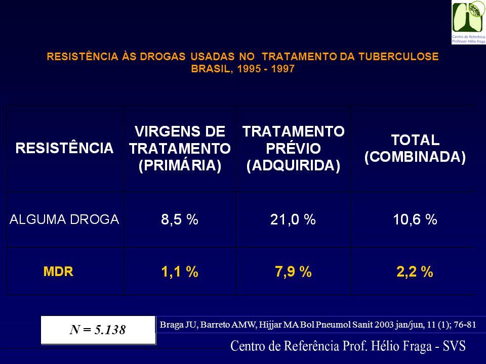 RESISTÊNCIA ÀS DROGAS USADAS NO TRATAMENTO DA TUBERCULOSE BRASIL, 1995 - 1997 N = 5.138 Braga JU, Barreto AMW, Hijjar MA Bol Pneumol Sanit 2003 jan/ju