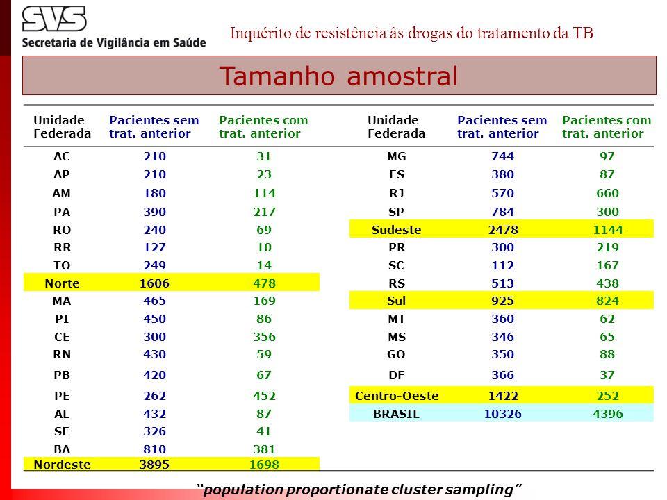 TBMR - resultados de tratamento em dois momentos - ensaio clínico multicêntrico, não randomizado - REF: Dalcolmo M, et al J Pneumol 1999.