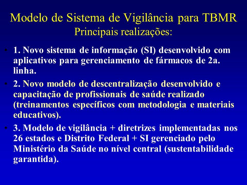 Modelo de Vigilância para TBMR: Resultados (1) Validado e implementado o novo modelo descentralizado para manejo de pacientes TBMR e vigilância nos 26 estados e o Distrito Federal reforçando: A capacidade de diagnóstico, tratamento e supervisão, com monitoramento dos casos TBMR em todos os centros de referência.