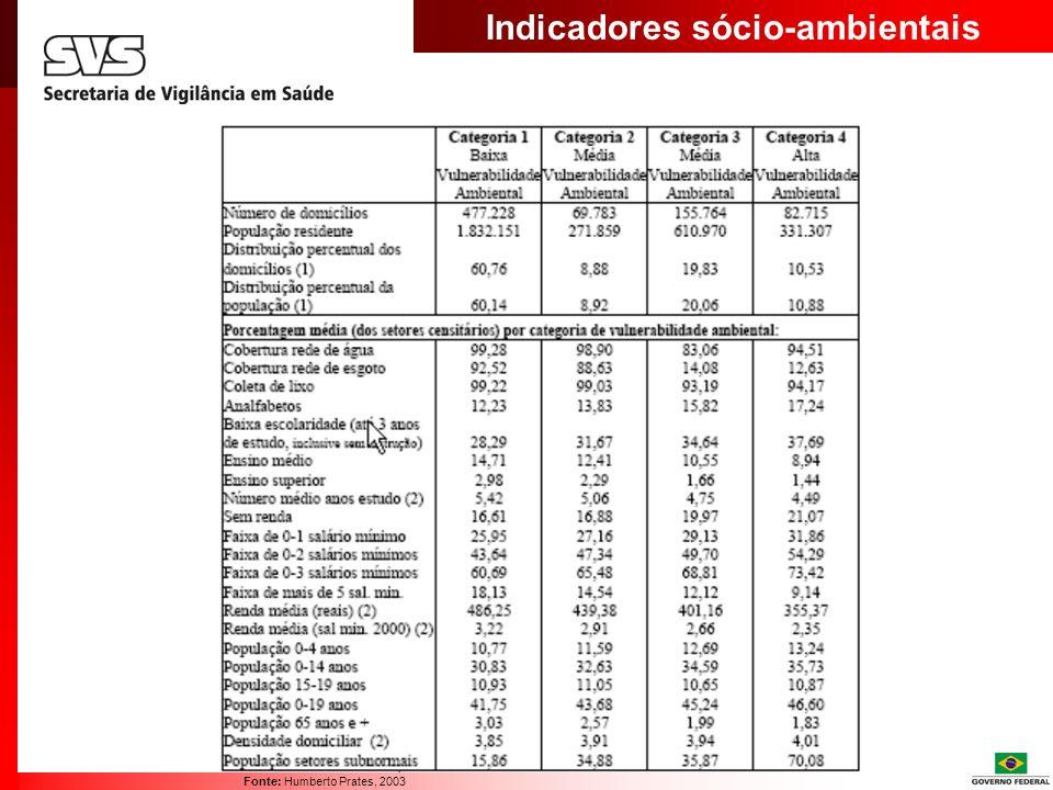 Indicadores sócio-ambientais Fonte: Humberto Prates, 2003