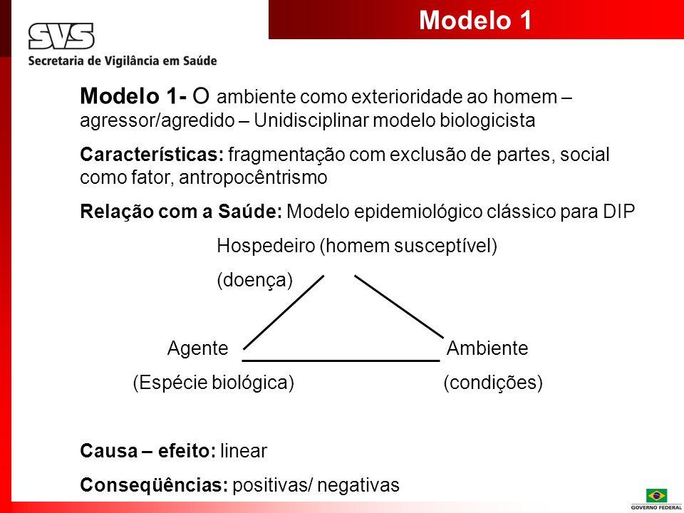 Modelo 1 Modelo 1- O ambiente como exterioridade ao homem – agressor/agredido – Unidisciplinar modelo biologicista Características: fragmentação com e
