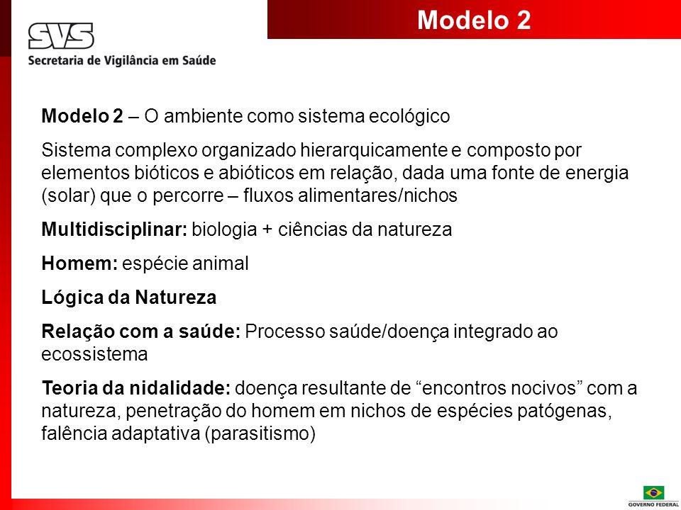 Modelo 3 Modelo 3 – Ambiente como sistema sócio-ecológico Organização hierárquica: componentes socio-técnico, biológico, físico- químico Multidisciplinar / alta-complexidade/ incerteza Homem: animal sócio-político Fluxo de energia (alimentares) Fluxo de relações sociais (afetivos) Lógicas em Relação: lógica da natureza e lógica da sociedade Relação com a saúde: modelo eco-sócio- sanitário