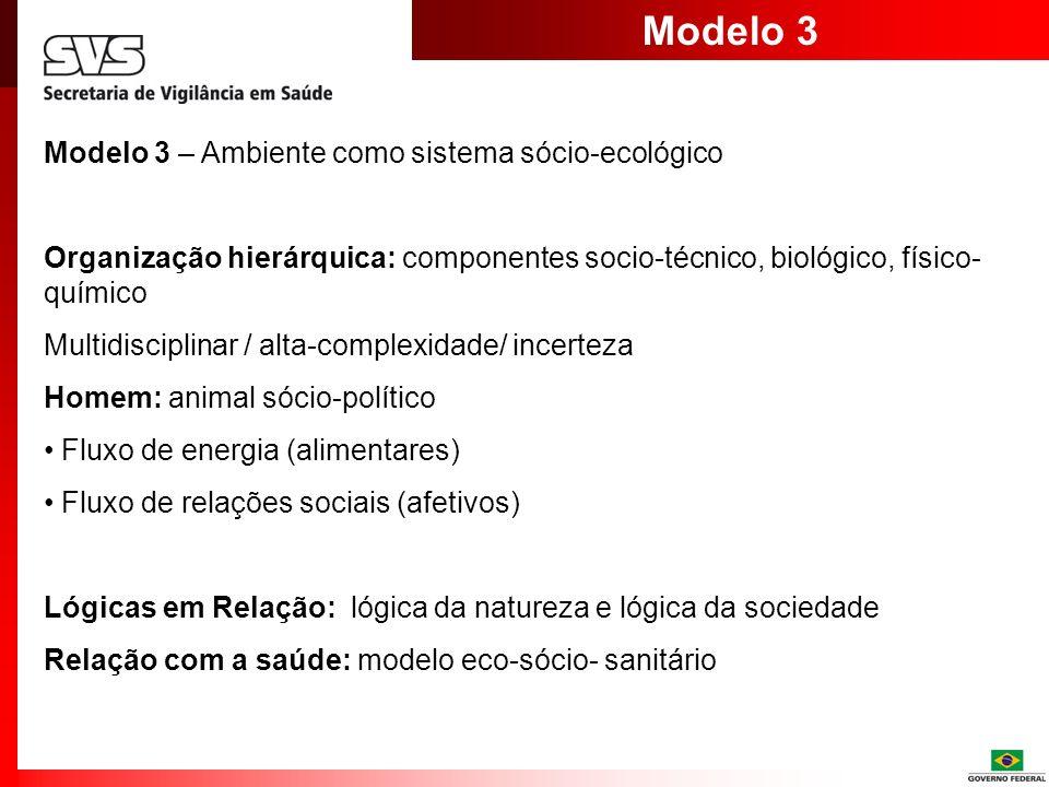 Modelo 3 Modelo 3 – Ambiente como sistema sócio-ecológico Organização hierárquica: componentes socio-técnico, biológico, físico- químico Multidiscipli