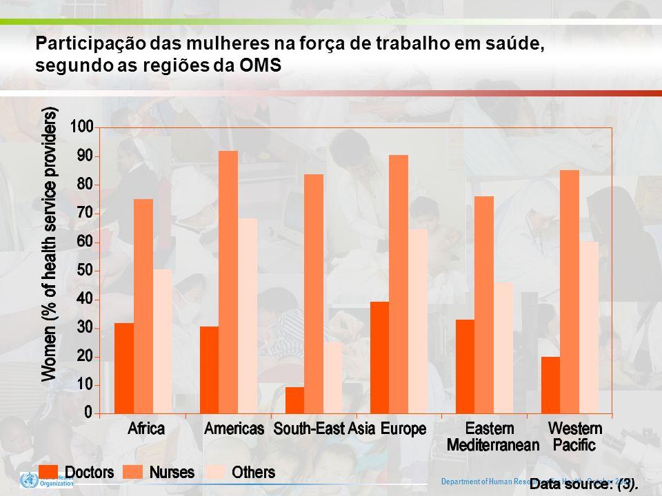 Department of Human Resources for Health, October 2005 Participação das mulheres na força de trabalho em saúde, segundo as regiões da OMS