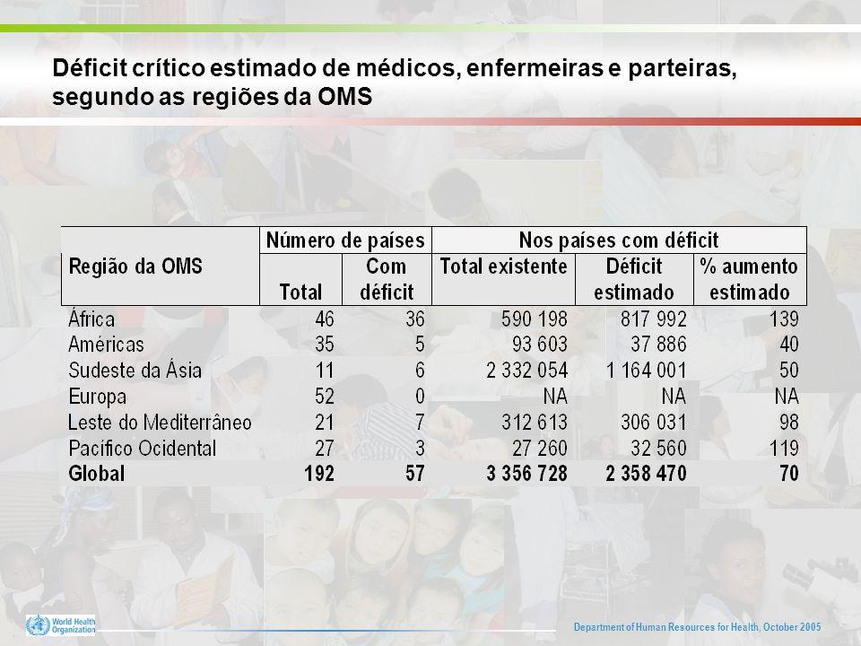 Department of Human Resources for Health, October 2005 Déficit crítico estimado de médicos, enfermeiras e parteiras, segundo as regiões da OMS