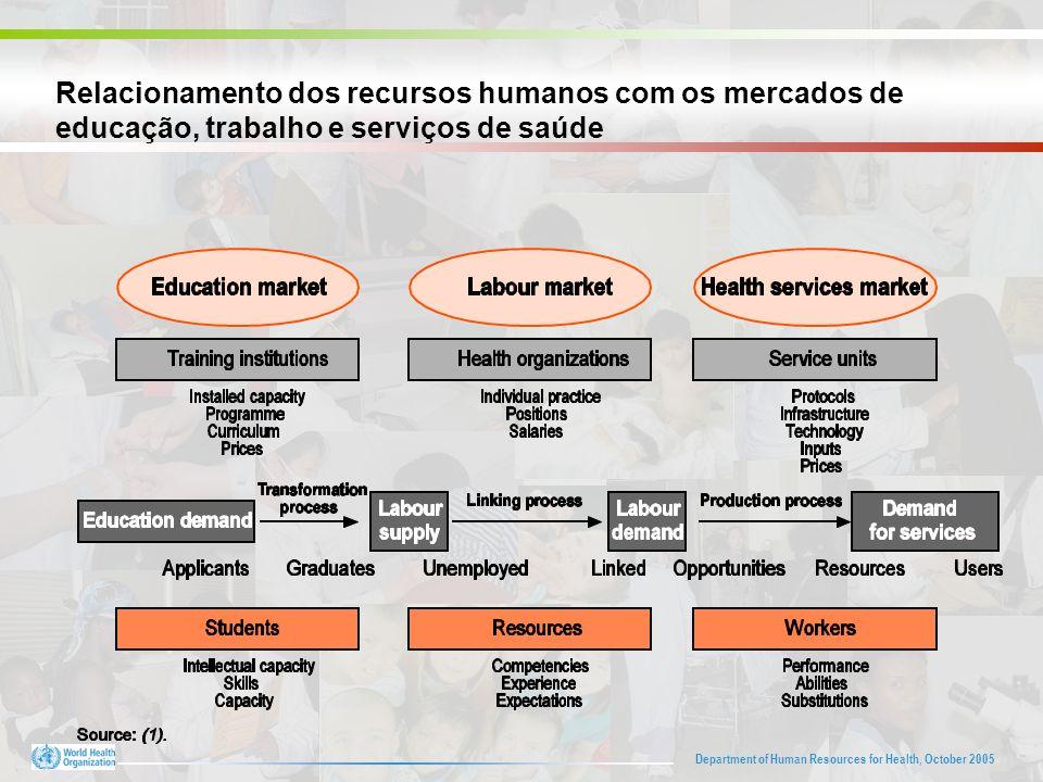 Department of Human Resources for Health, October 2005 Relacionamento dos recursos humanos com os mercados de educação, trabalho e serviços de saúde