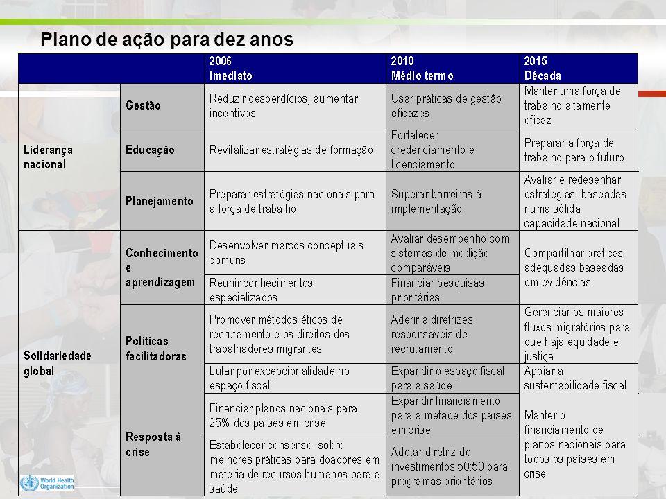 Department of Human Resources for Health, October 2005 Plano de ação para dez anos