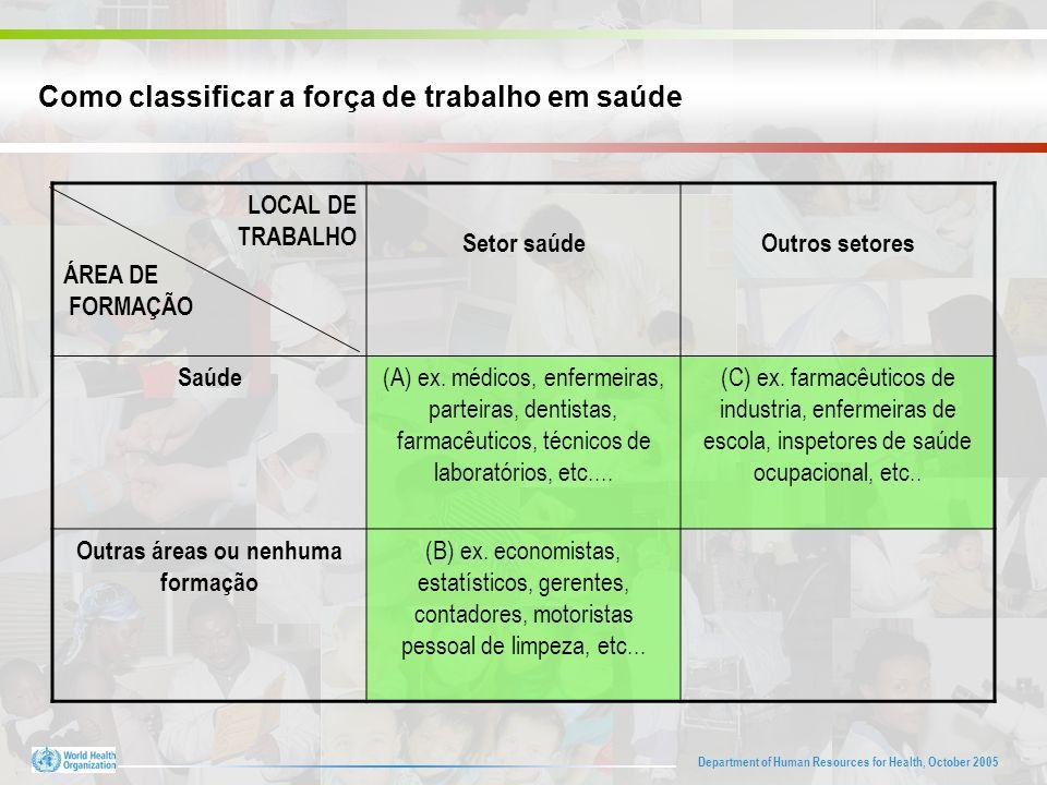 Department of Human Resources for Health, October 2005 Como classificar a força de trabalho em saúde LOCAL DE TRABALHO ÁREA DE FORMAÇÃO Setor saúdeOutros setores Saúde (A) ex.