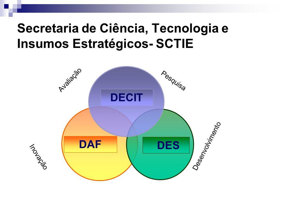 SCTIE- Principais Ações Formular, implementar e avaliar a Política Nacional de Ciência, Tecnologia e Inovação em Saúde – PNCTIS.