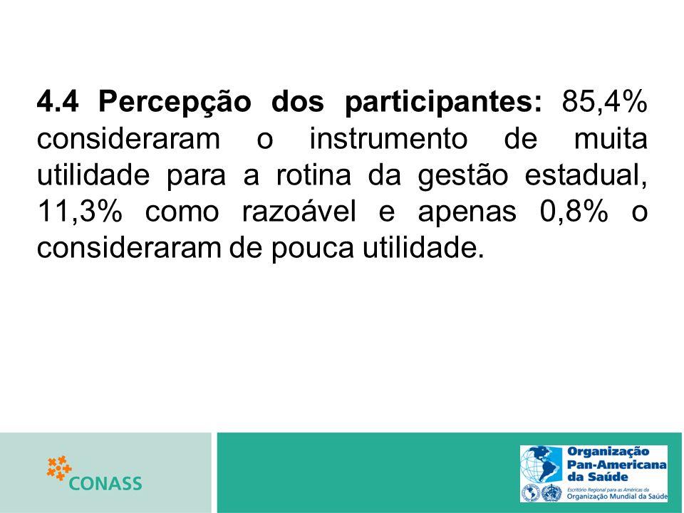 4.4 Percepção dos participantes: 85,4% consideraram o instrumento de muita utilidade para a rotina da gestão estadual, 11,3% como razoável e apenas 0,